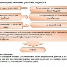 Срок удовлетворения отдельных требований потребителя